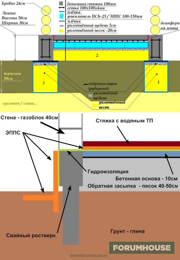 Как сделать полы с бетонным основанием 840