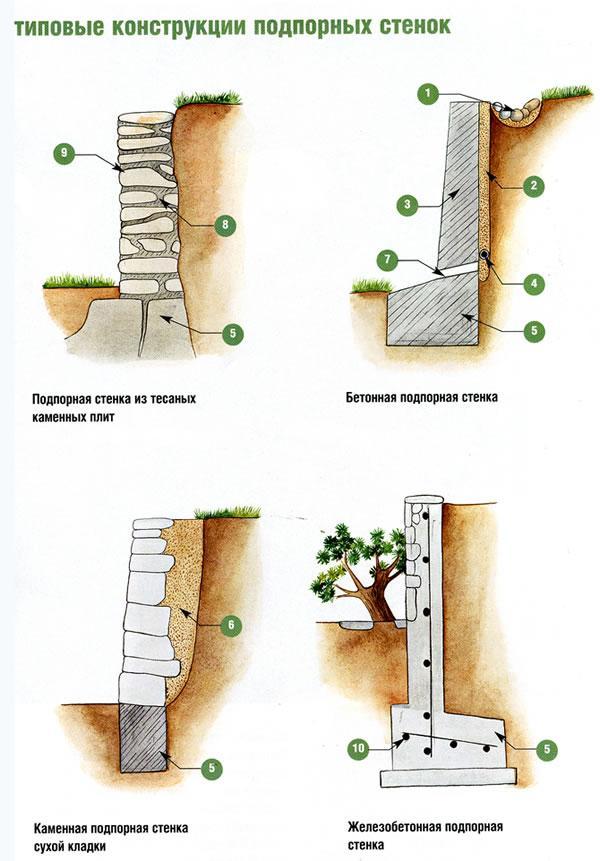 Подпорная стенка на склоне своими руками