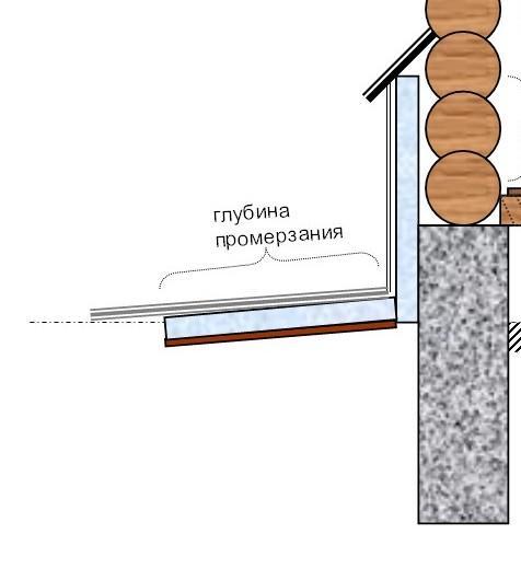 Как правильно сделать завалинку у деревянного дома 269