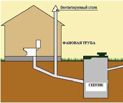 Как правильно сделать вентиляцию канализации в частном доме