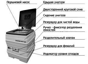 биотуалет