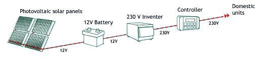 Принцип работы фотоэлектрических панелей