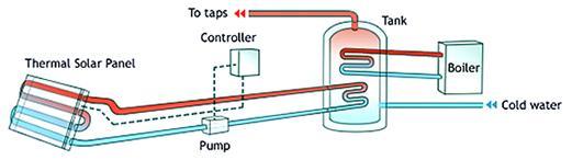 Принцип работы термальных панелей
