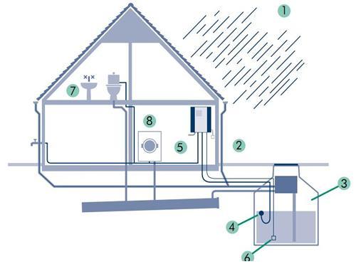 Цистерна для дождевой воды