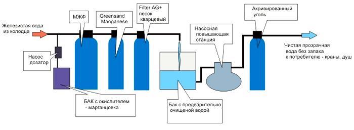 общая схема фильтрации воды