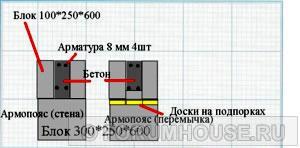 армопояс первого этажа