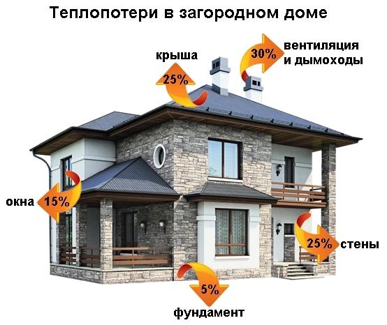 перед строительством дома в красноярском крае необходимо сделать расчет по теплопотерям