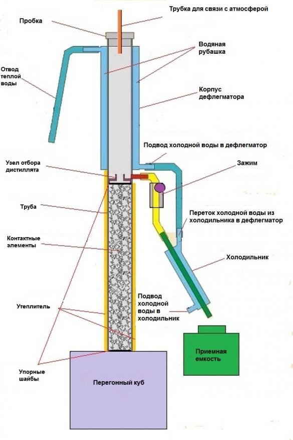 Высота ректификационной колонны для самогонного царга для самогонного аппарата кудесница