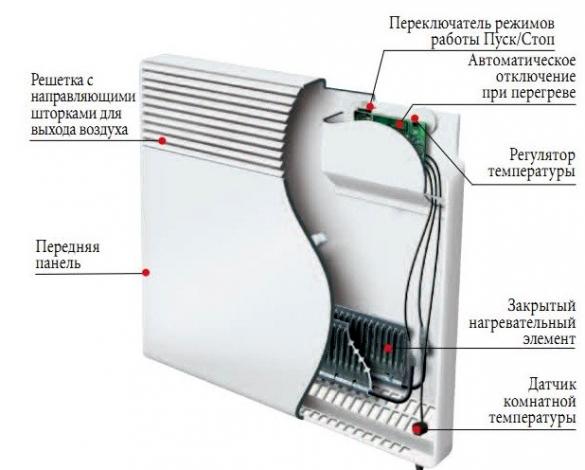 Экономные конвекторы отопления электрические