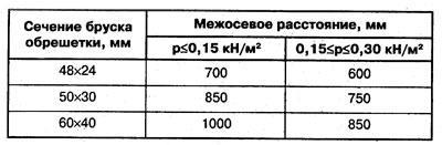 Зависимость сечения бруска от межосевого расстояния и нагрузки на каркас