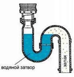 Фановая труба для канализации