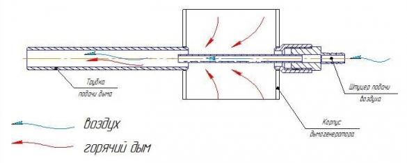 Устройство дымогенератора для холодного копчения чертежи