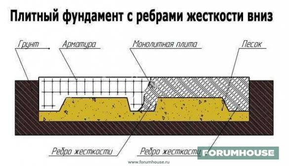Фото фундаментная плита схема в разрезе