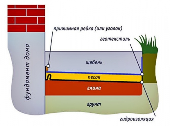 Фото схема мягкой отмостки с щебнем