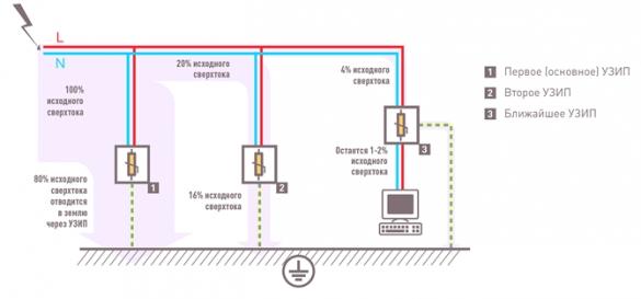 Фото схема расположения в системе электрификации УЗИП третьей ступени