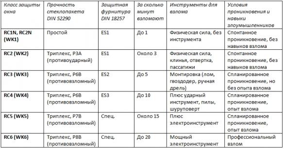 Фото таблица классы противовзломной защиты окон с пояснениями и комплектацией