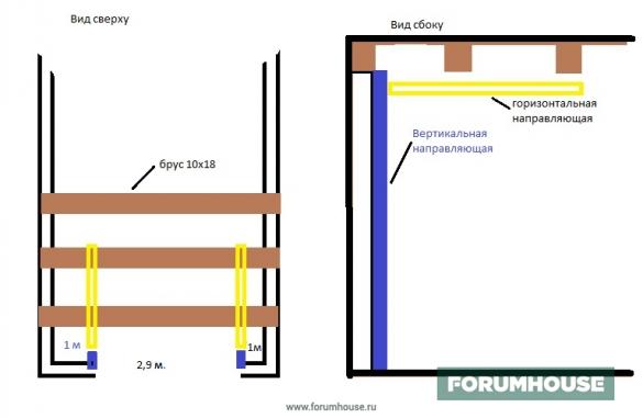 Фото схема принцип действия подъемных гаражных ворот