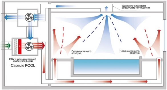Фото схема работы комплексной системы вентилирования-отопления-осушения