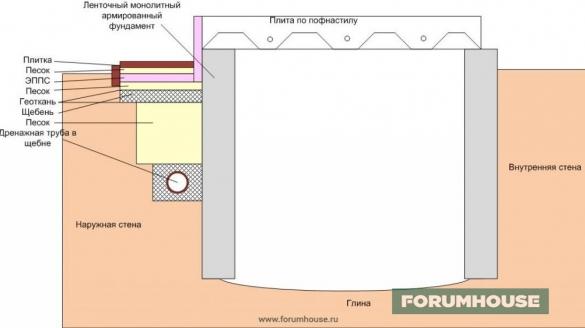 Фото схема ленточного фундамента в разрезе