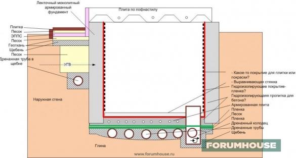 Фото схема внутренней гидроизоляции подвала