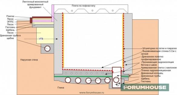 Фото схема гидроизоляции подвала изнутри с дренажным колодцем